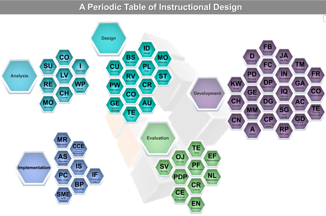 Screenshot of an interactive ISD periodic table