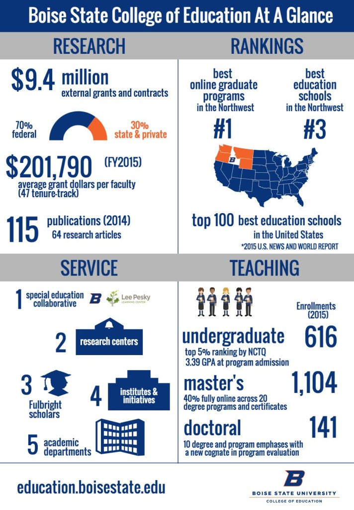 Boise State College of Education at a Glance
